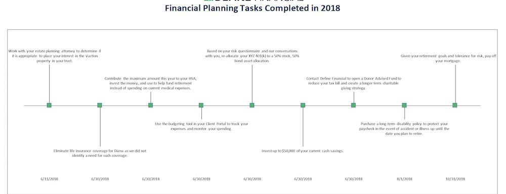 Our eMoney Completed Tasks Timeline